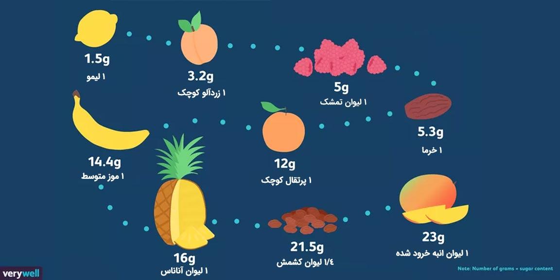 میوه-های-کم-قند-برای-رژیم-های-کم-کربوهیدرات